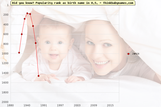 Top 2000 baby names ranking of Janis name in U.S.