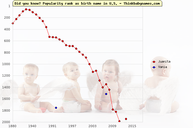 Top 2000 baby names ranking of Juanita, Vania in U.S.