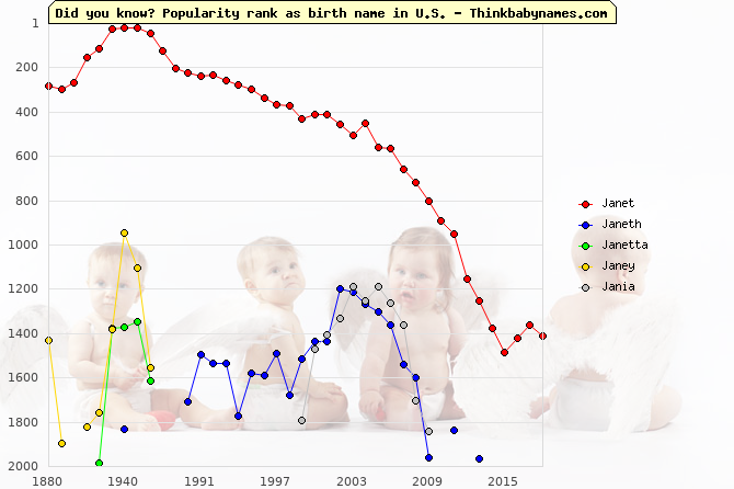 Top 2000 baby names ranking of Janet, Janeth, Janetta, Janey, Jania in U.S.