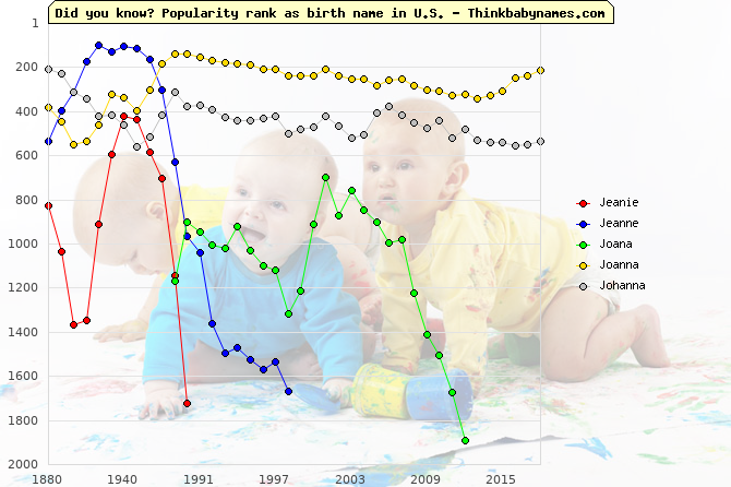 Top 1000 baby names ranking of Jeanie, Jeanne, Joana, Joanna, Johanna in U.S.