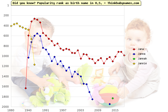Top 2000 baby names ranking of Jana, Janna, Jannah, Jannie in U.S.
