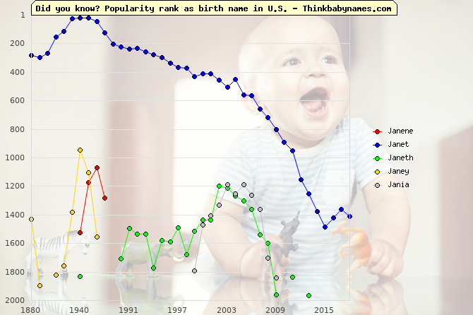 Top 2000 baby names ranking of Janene, Janet, Janeth, Janey, Jania in U.S.