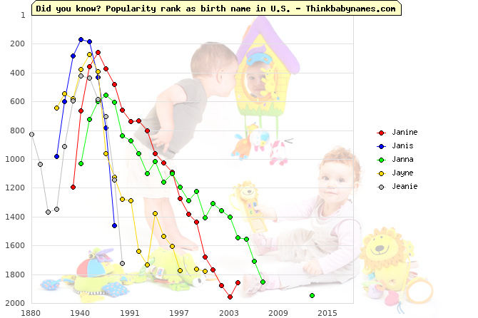 Top 1000 baby names ranking of Janine, Janis, Janna, Jayne, Jeanie in U.S.