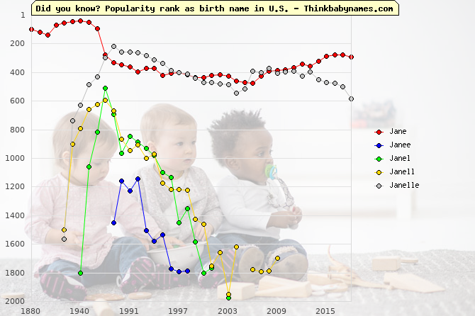 Top 2000 baby names ranking of Jane, Janee, Janel, Janell, Janelle in U.S.