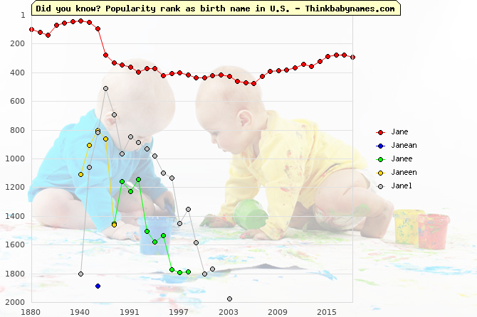 Top 2000 baby names ranking of Jane, Janean, Janee, Janeen, Janel in U.S.