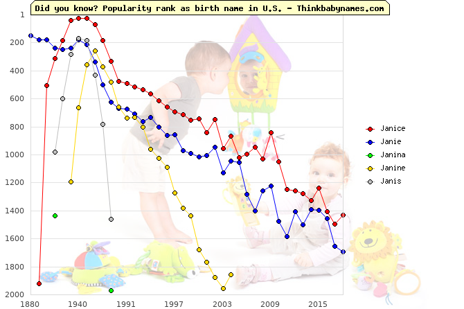 Top 2000 baby names ranking of Janice, Janie, Janina, Janine, Janis in U.S.