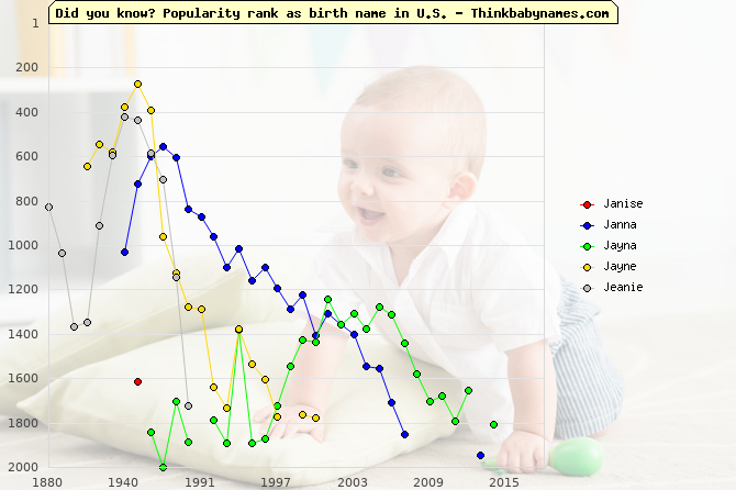 Top 2000 baby names ranking of Janise, Janna, Jayna, Jayne, Jeanie in U.S.