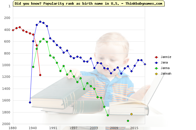 Top 2000 baby names ranking of Jannie, Jana, Janna, Jannah in U.S.