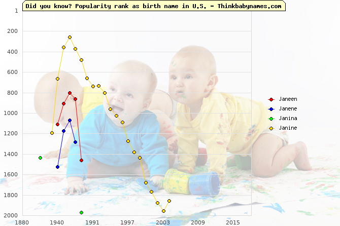 Top 2000 baby names ranking of Janeen, Janene, Janina, Janine in U.S.