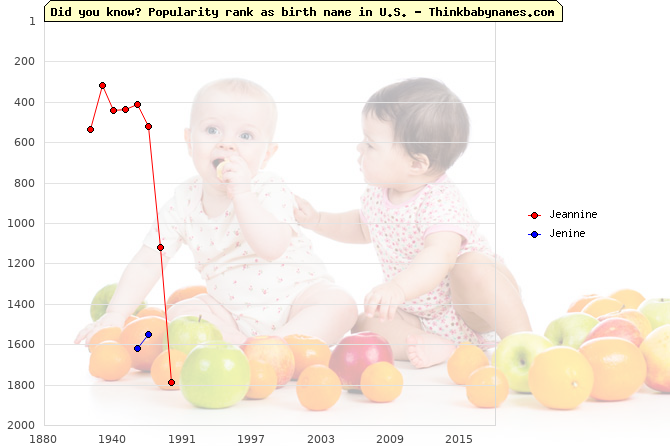 Top 2000 baby names ranking of Jeannine, Jenine in U.S.