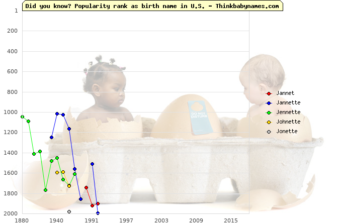 Top 2000 baby names ranking of Jannet, Jannette, Jennette, Johnette, Jonette in U.S.