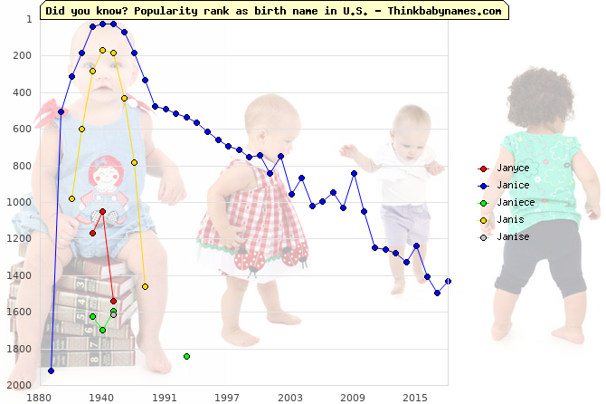 Top 2000 baby names ranking of Janyce, Janice, Janiece, Janis, Janise in U.S.