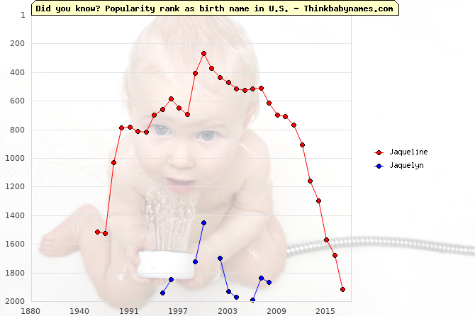 Top 2000 baby names ranking of Jaqueline, Jaquelyn in U.S.