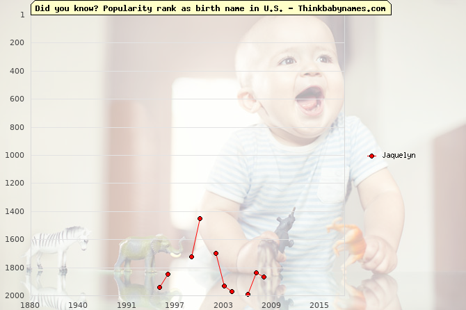 Top 2000 baby names ranking of Jaquelyn name in U.S.