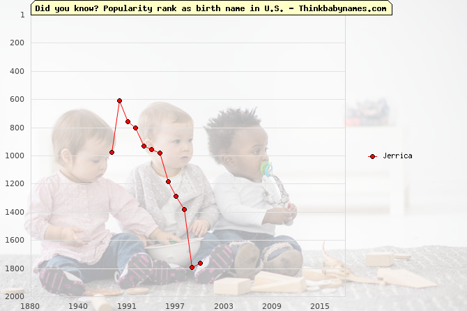 Top 2000 baby names ranking of Jerrica in U.S.
