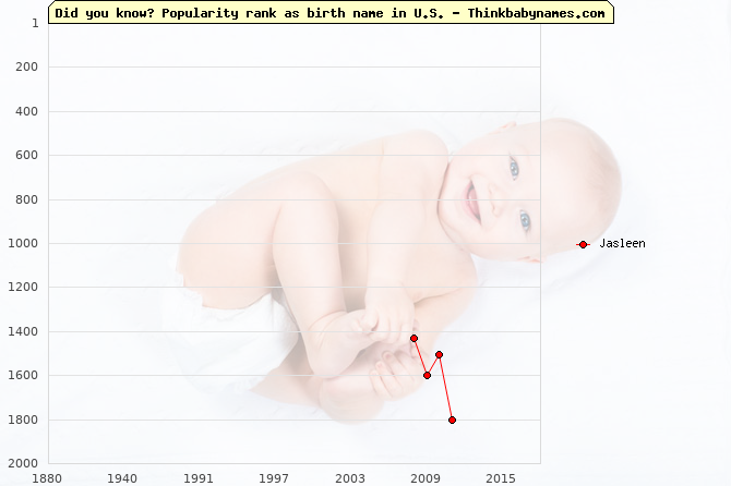 Top 2000 baby names ranking of Jasleen name in U.S.