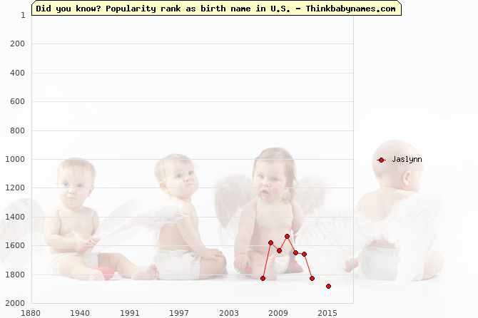 Top 2000 baby names ranking of Jaslynn name in U.S.