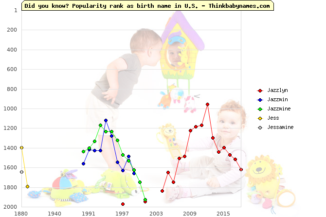 Top 2000 baby names ranking of Jazzlyn, Jazzmin, Jazzmine, Jess, Jessamine in U.S.