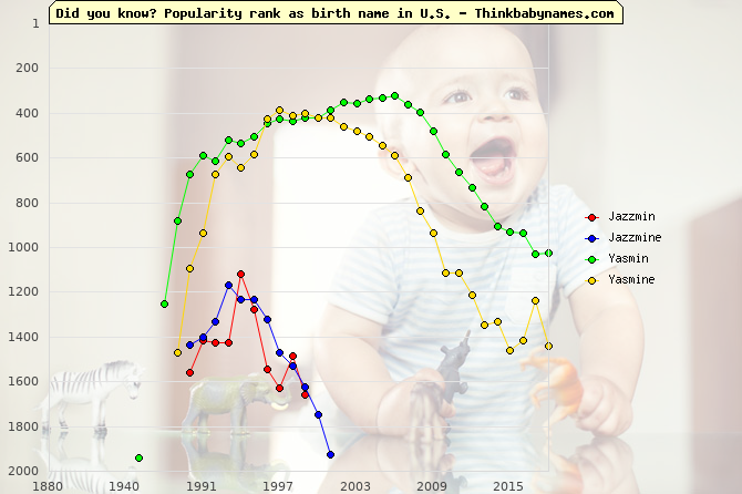 Top 2000 baby names ranking of Jazzmin, Jazzmine, Yasmin, Yasmine in U.S.
