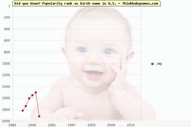 Top 2000 baby names ranking of Jay name in U.S.