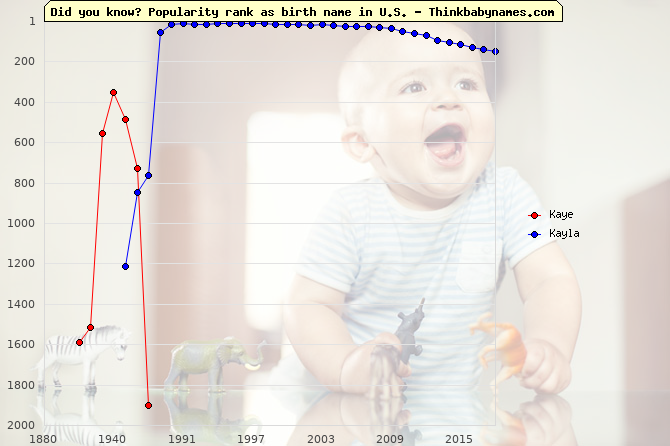 Top 2000 baby names ranking of Kaye, Kayla in U.S.