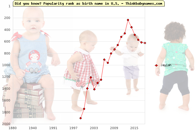 Top 2000 baby names ranking of Jaylah name in U.S.