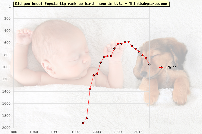 Top 2000 baby names ranking of Jaylee name in U.S.
