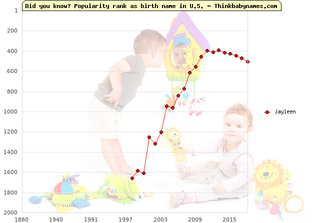 Top 2000 baby names ranking of Jayleen name in U.S.