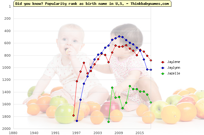 Top 2000 baby names ranking of Ja- names: Jaylene, Jaylynn, Jazelle