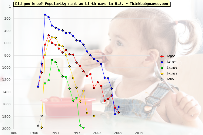 Top 2000 baby names ranking of Jayme, Jaime, Jaimee, Jaimie, Jama in U.S.