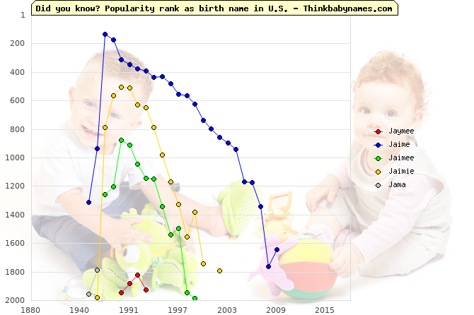 Top 2000 baby names ranking of Jaymee, Jaime, Jaimee, Jaimie, Jama in U.S.