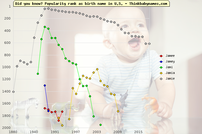 Top 2000 baby names ranking of Jamee, Jamey, Jami, Jamia, Jamie in U.S.