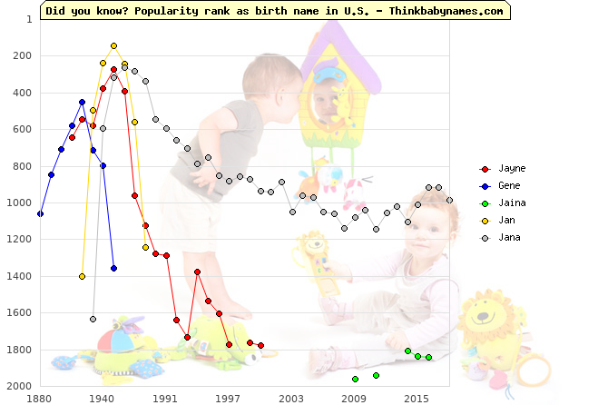 Top 2000 baby names ranking of Jayne, Gene, Jaina, Jan, Jana in U.S.