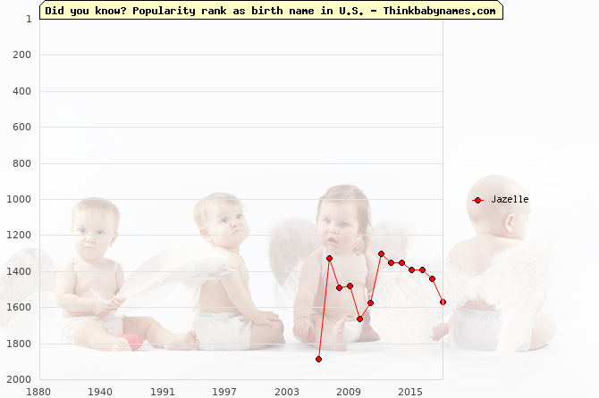Top 2000 baby names ranking of Jazelle name in U.S.