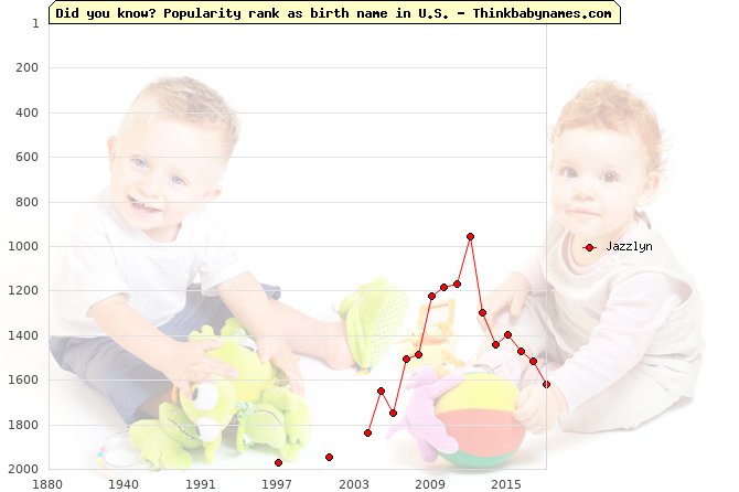 Top 2000 baby names ranking of Jazzlyn in U.S.