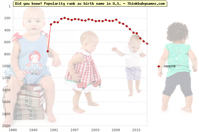 Top 2000 baby names ranking of Jazmine name in U.S.