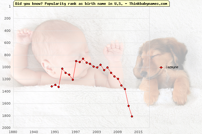 Top 2000 baby names ranking of Jazmyne name in U.S.