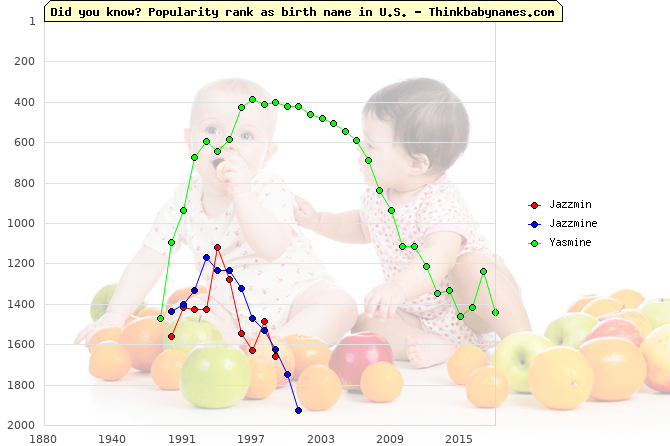 Top 2000 baby names ranking of Jazzmin, Jazzmine, Yasmine in U.S.