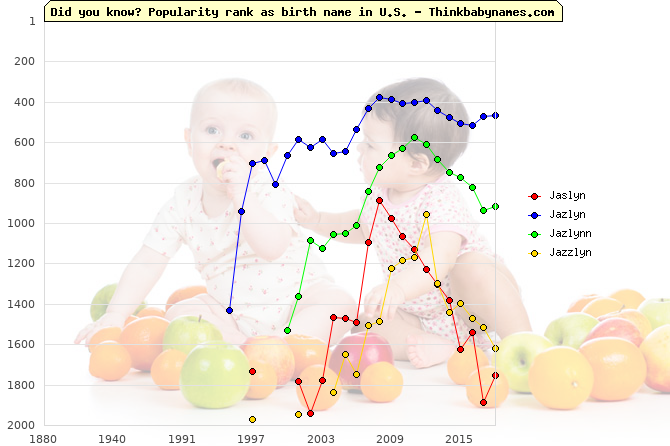 Top 2000 baby names ranking of Jaslyn, Jazlyn, Jazlynn, Jazzlyn in U.S.