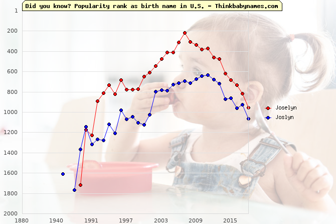 Top 1000 baby names ranking of Joselyn, Joslyn in U.S.