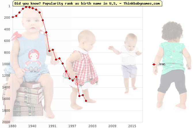 Top 2000 baby names ranking of Jean name in U.S.