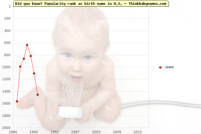 Top 2000 baby names ranking of Jeane name in U.S.