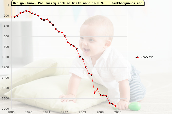 Top 2000 baby names ranking of Jeanette name in U.S.