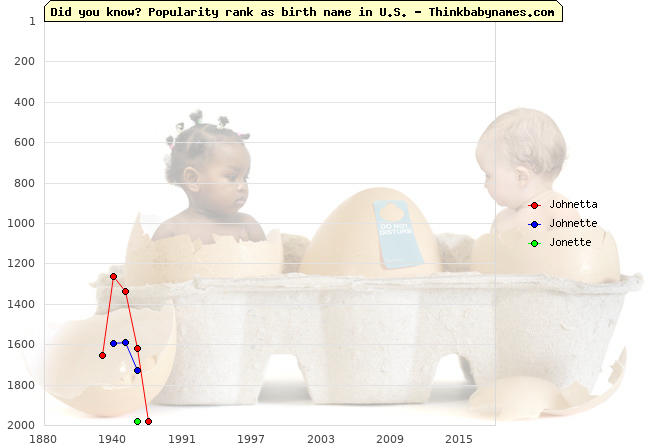 Top 2000 baby names ranking of Johnetta, Johnette, Jonette in U.S.
