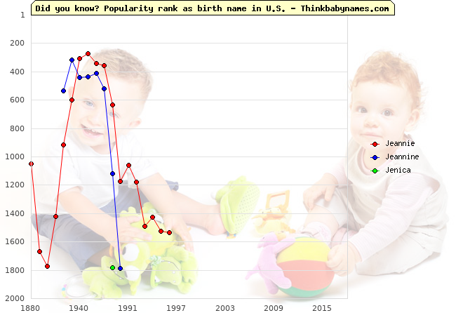 Top 2000 baby names ranking of Jeannie, Jeannine, Jenica in U.S.