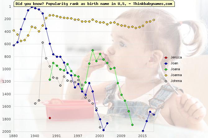 Top 2000 baby names ranking of Jenica, Joan, Joana, Joanna, Johnna in U.S.