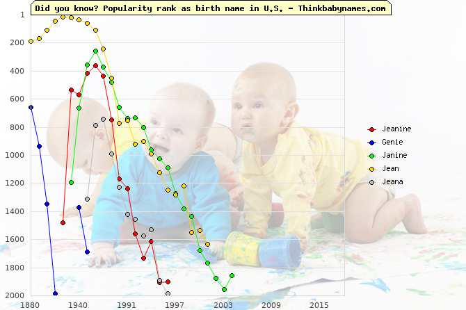 Top 2000 baby names ranking of Jeanine, Genie, Janine, Jean, Jeana in U.S.