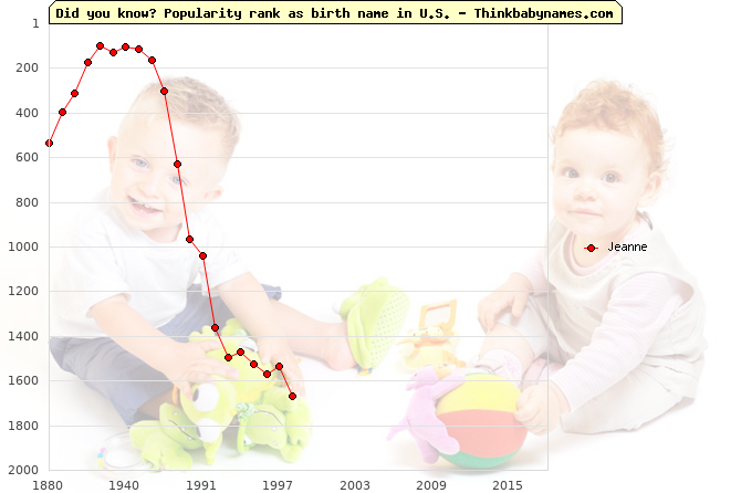 Top 2000 baby names ranking of Jeanne name in U.S.