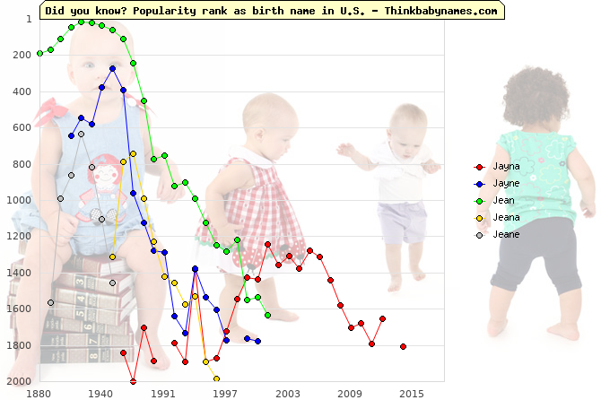 Top 2000 baby names ranking of Jayna, Jayne, Jean, Jeana, Jeane in U.S.