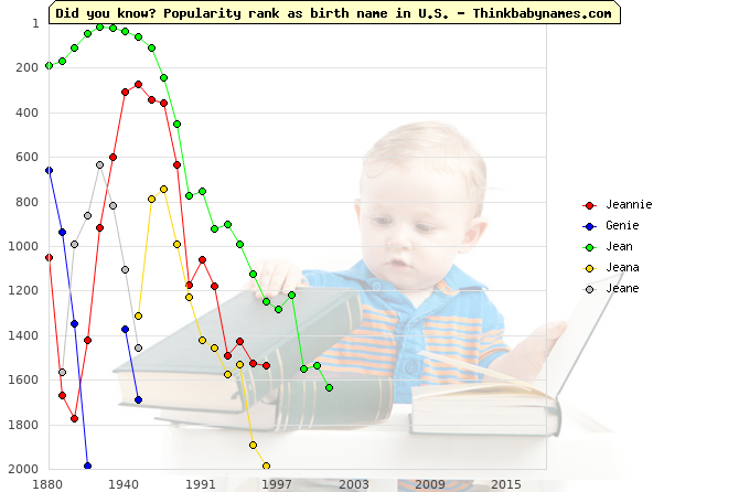 Top 2000 baby names ranking of Jeannie, Genie, Jean, Jeana, Jeane in U.S.